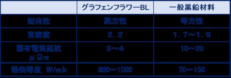グラフェンフラワーBL(特性値の比較)